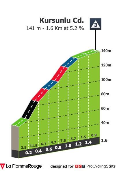 [img]https://radsim05.de/images/races/2020/07/toa/stages/s1-kom.jpg[/img]